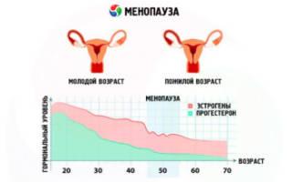 Противозачаточные средства при менопаузе какие