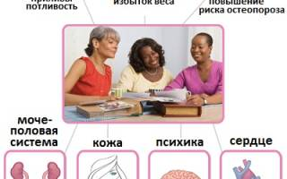 Таблетки от климакса у женщин эстровэл