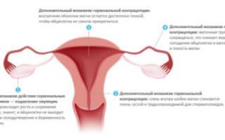 Нужно предохраняться во время менопаузы