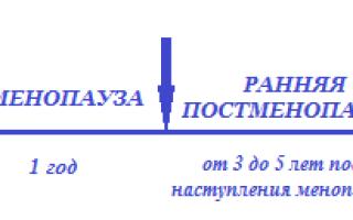 Схема приема прогинова при климаксе