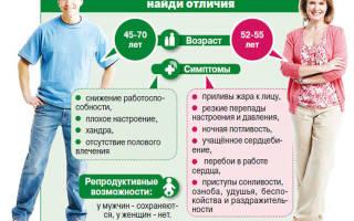 Признаки и симптомы мужского климакса